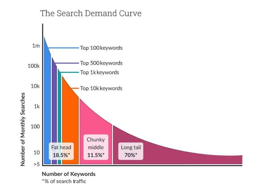 Use Long-tail Keywords to optimize ecommerce seo
