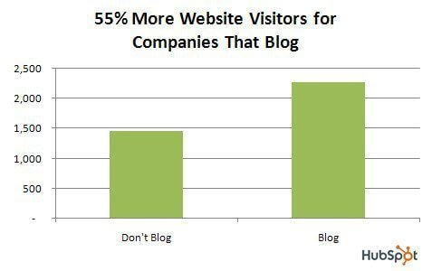 visitors on website with blogs