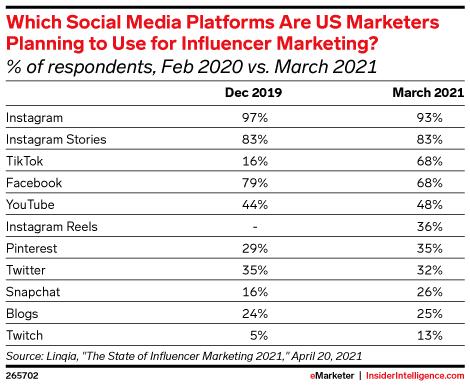 Best Social Media Platforms for eCommerce Influencer Marketing