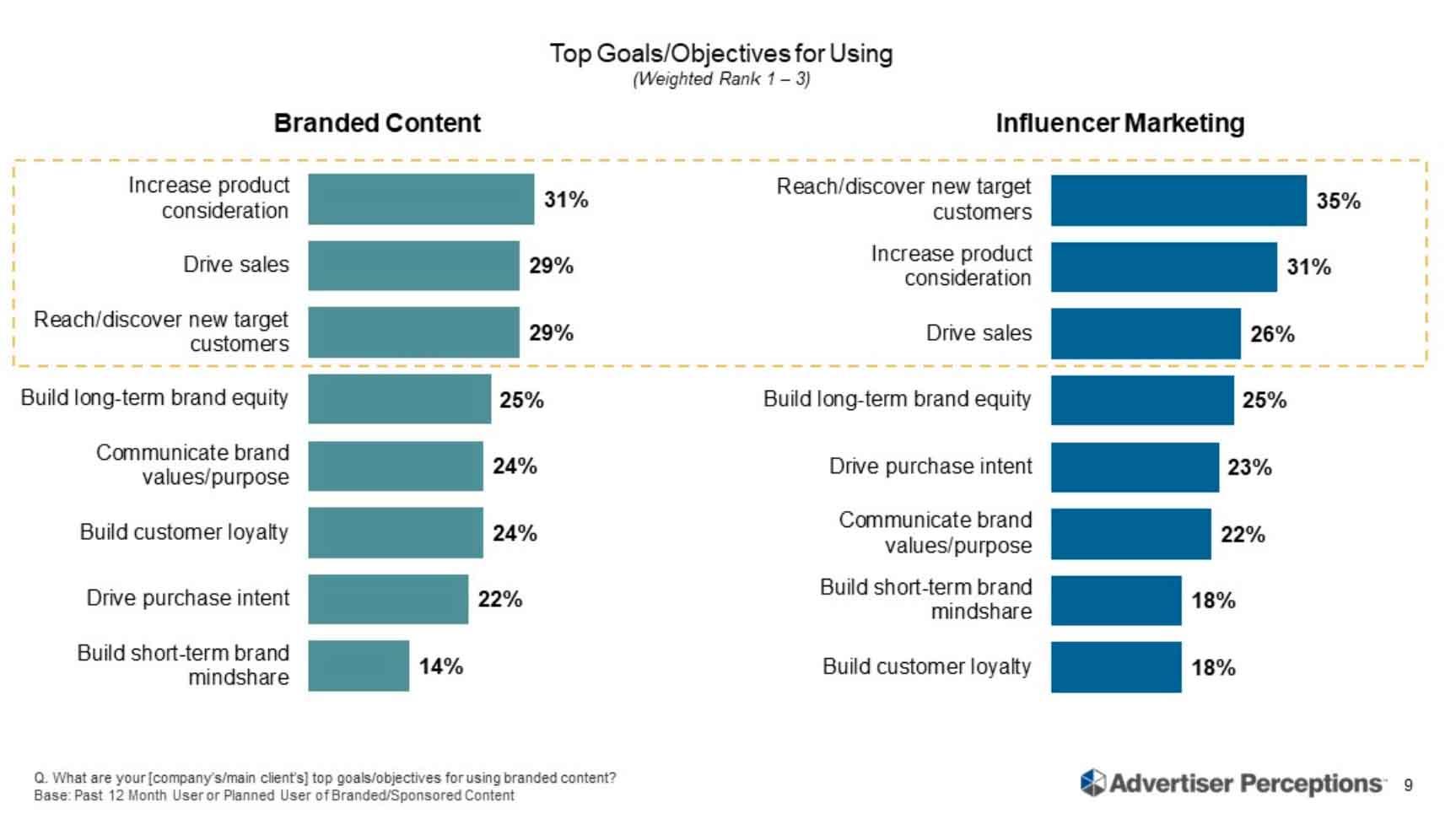 Top goals for influencer marketing
