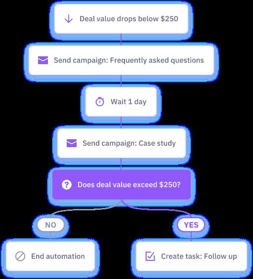 ActiveCampaign Sales Automation